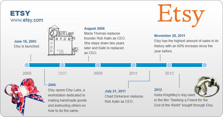 etsy-timeline
