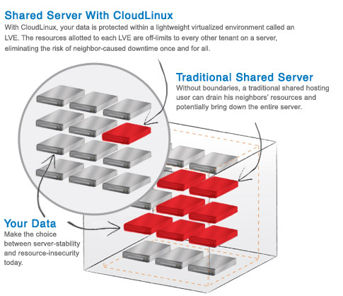 cloudlinux-infographic