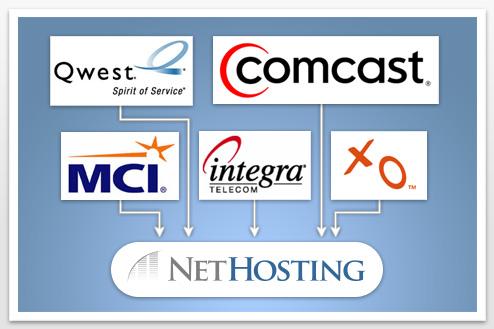 Nethosting Network