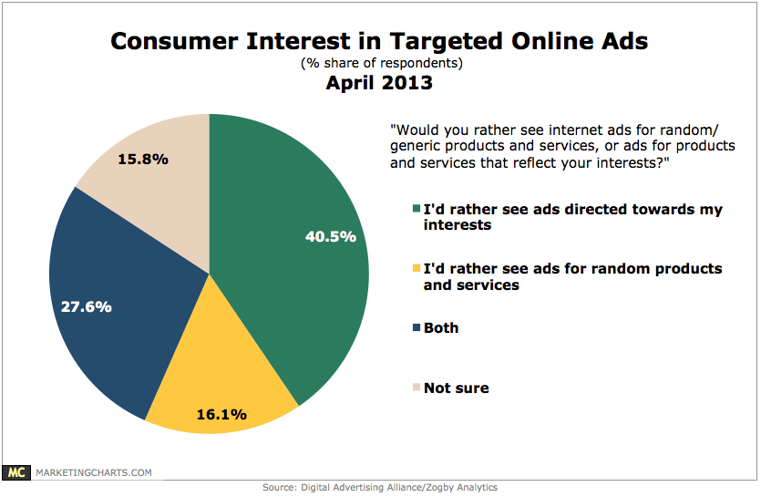 Consumer-Interest-In-Targeted-Online-Ads