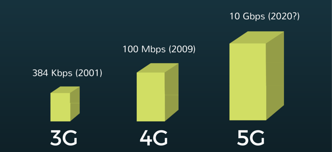 5G-Speed-Comparison