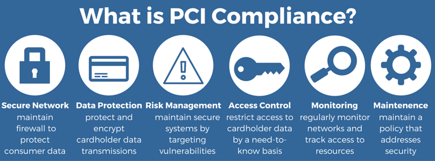 what-is-pci-compliance